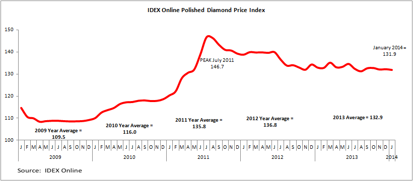 Idex Online Research Flat Start To 2014 For Polished