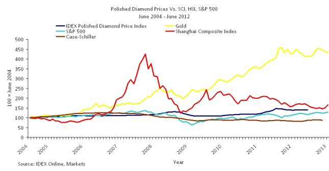 Polished Diamond Prices An Overview