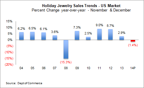 Idex online research 2014 holiday jewelry sales fall by 1 4 percent