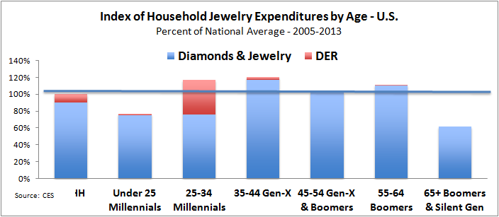 are millennials the best jewelry customers maybe not