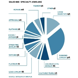 IDEX Online Research The US A Growing Important Jewelry Market