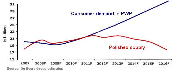 Consumer Demand Chart